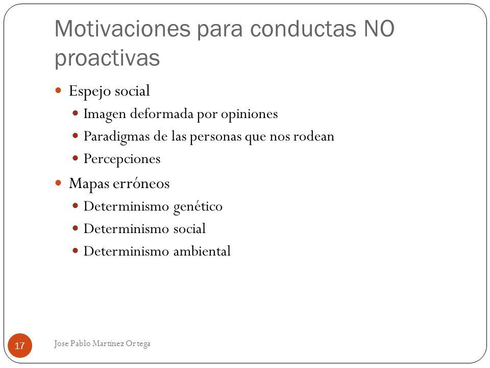 Motivaciones para conductas NO proactivas