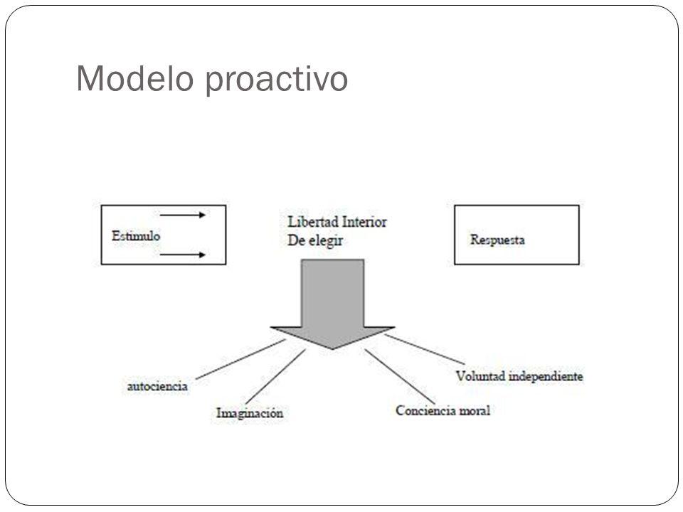 Modelo proactivo