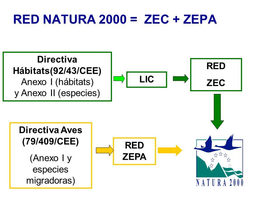 Directiva Hábitats(92/43/CEE) Directiva Aves (79/409/CEE)