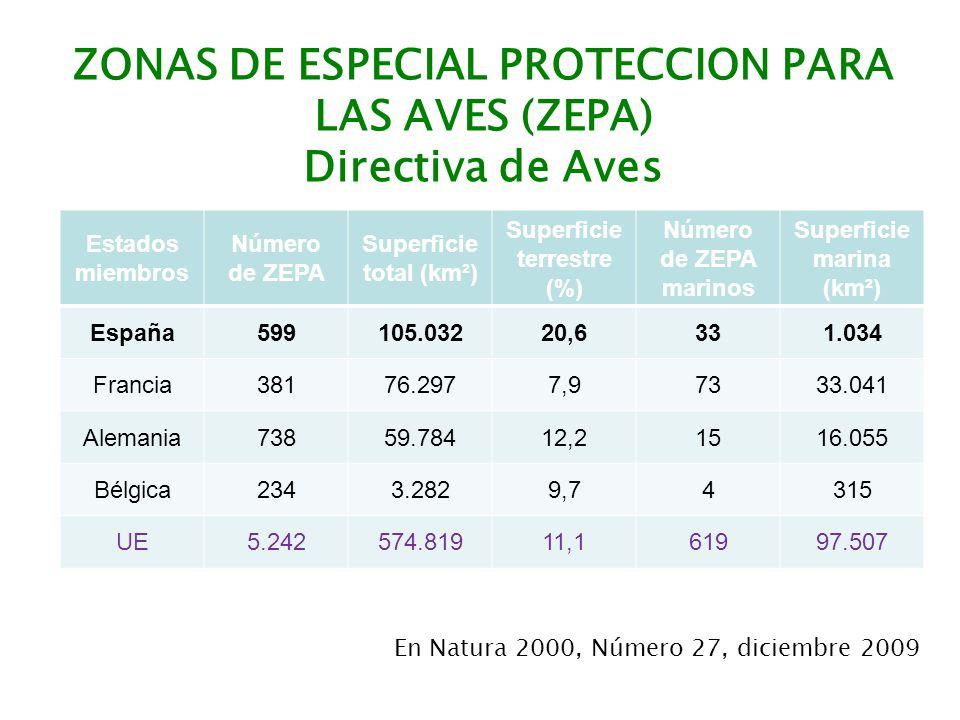 ZONAS DE ESPECIAL PROTECCION PARA LAS AVES (ZEPA) Directiva de Aves
