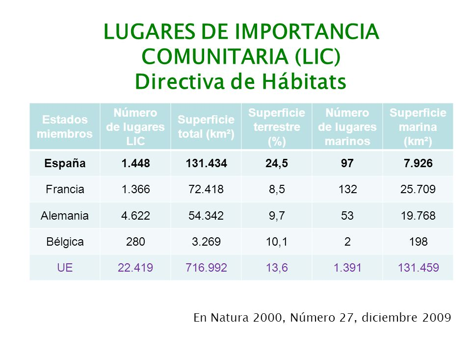 LUGARES DE IMPORTANCIA COMUNITARIA (LIC) Directiva de Hábitats
