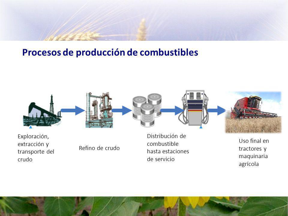 Procesos de producción de combustibles