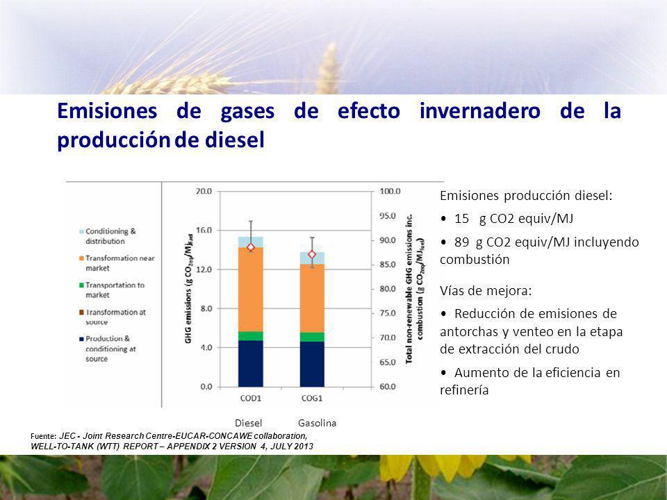 Emisiones de gases de efecto invernadero de la producción de diesel
