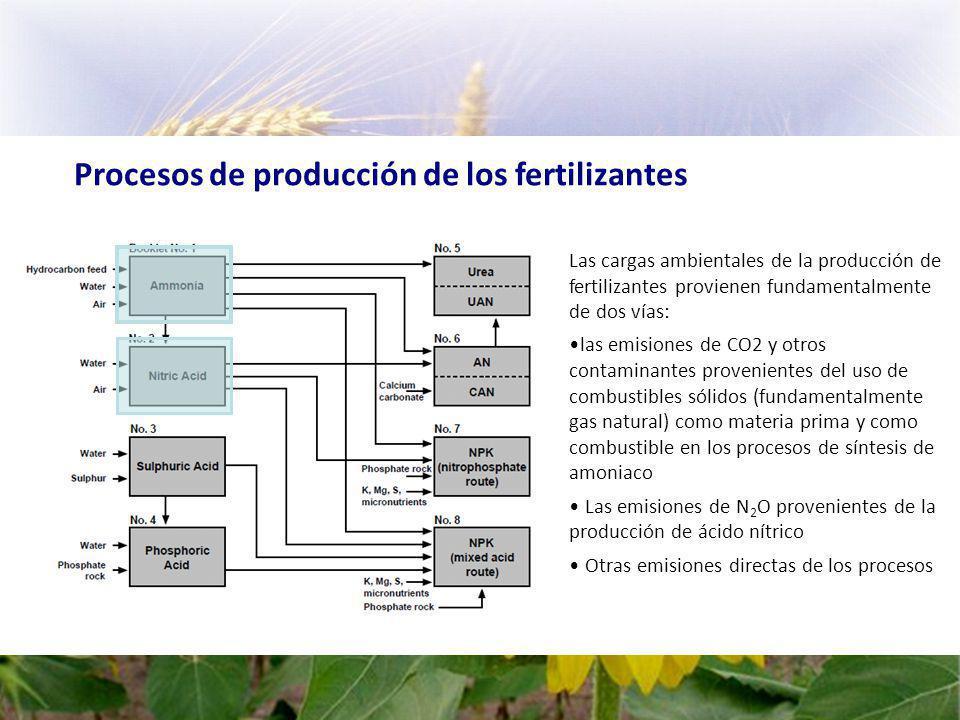 Procesos de producción de los fertilizantes