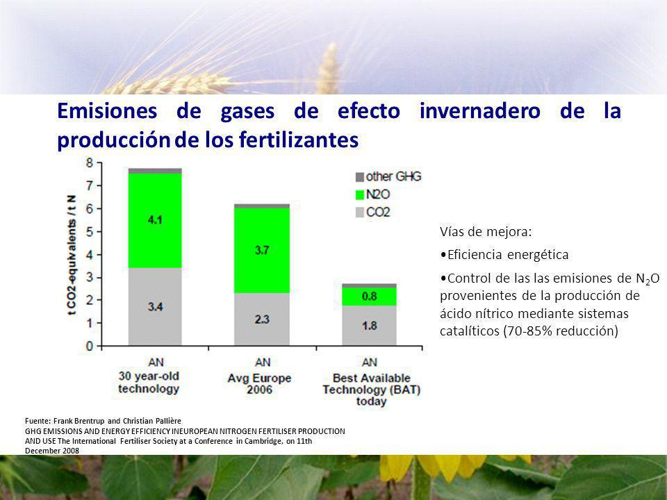 Emisiones de gases de efecto invernadero de la producción de los fertilizantes