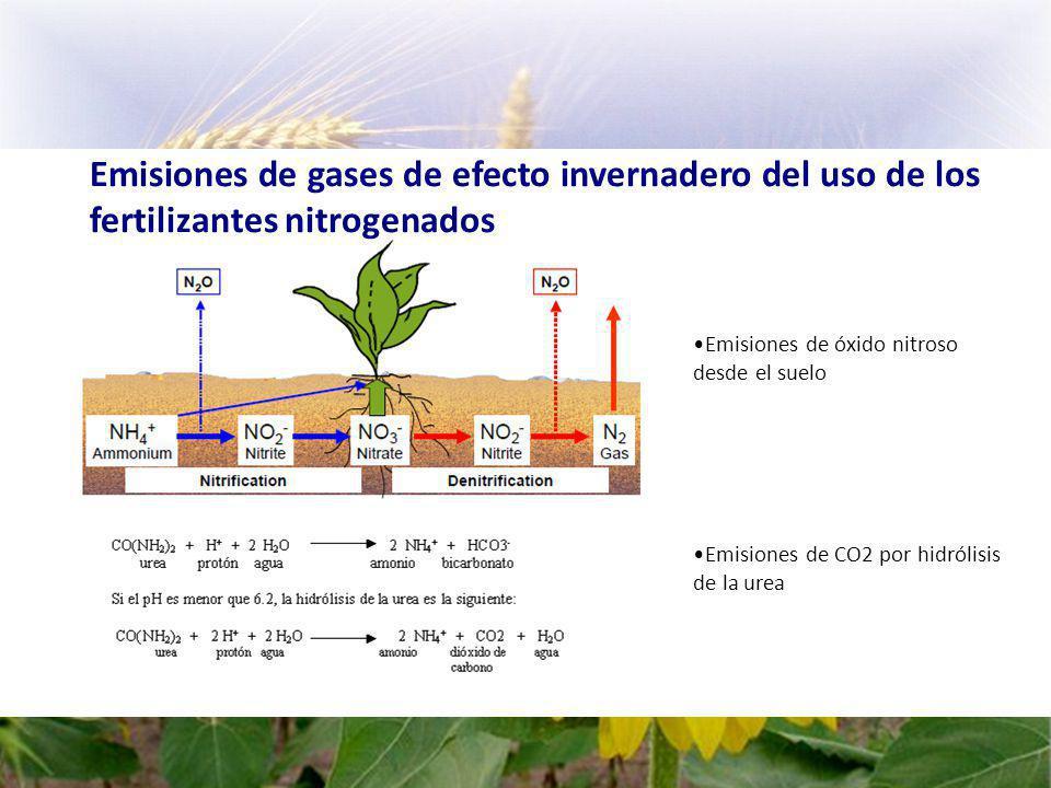 Emisiones de gases de efecto invernadero del uso de los fertilizantes nitrogenados