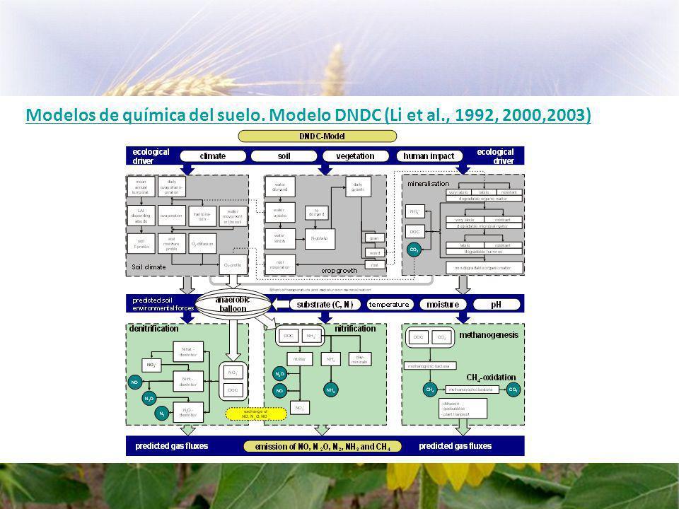 Modelos de química del suelo. Modelo DNDC (Li et al., 1992, 2000,2003)