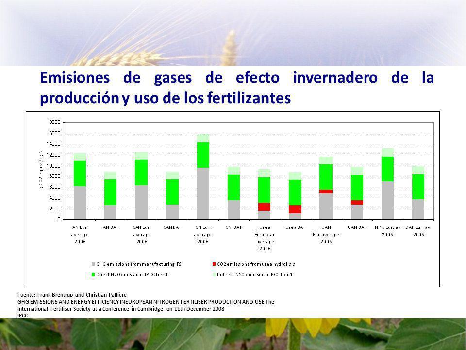 Emisiones de gases de efecto invernadero de la producción y uso de los fertilizantes