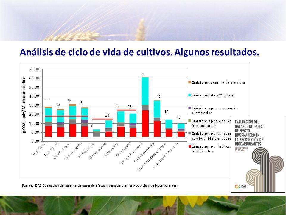 Análisis de ciclo de vida de cultivos. Algunos resultados.