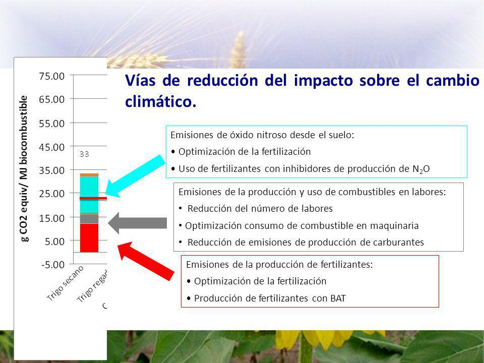 Vías de reducción del impacto sobre el cambio climático.