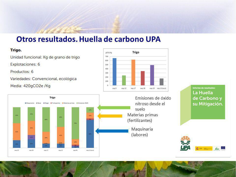 Otros resultados. Huella de carbono UPA