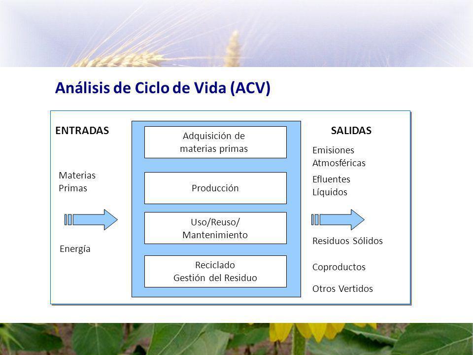 Análisis de Ciclo de Vida (ACV)