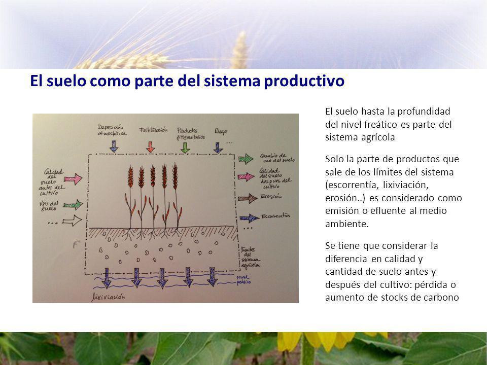 El suelo como parte del sistema productivo
