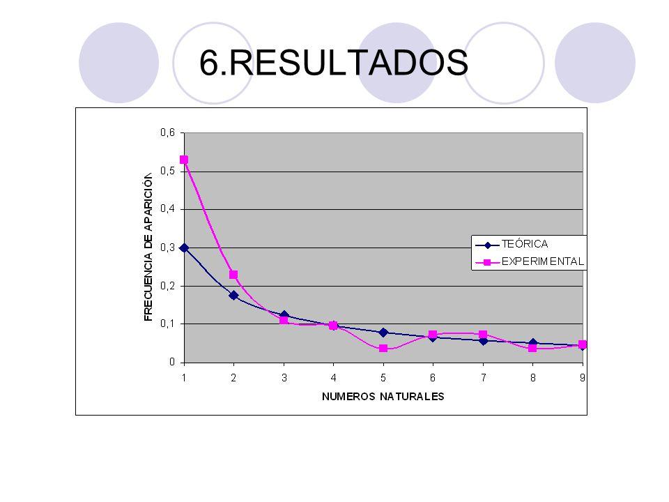 6.RESULTADOS