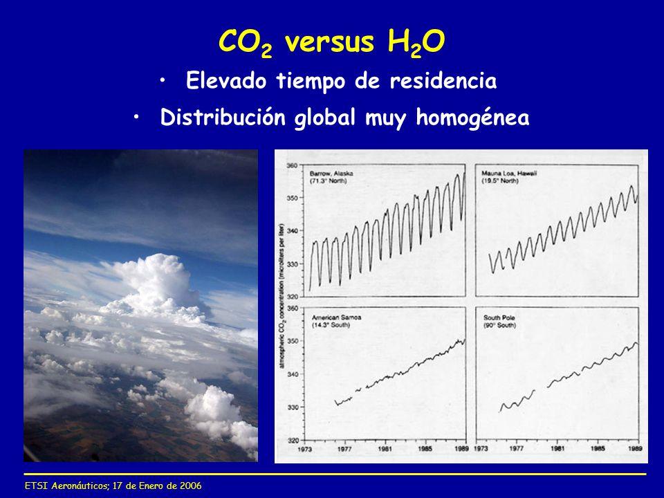 CO2 versus H2O Elevado tiempo de residencia