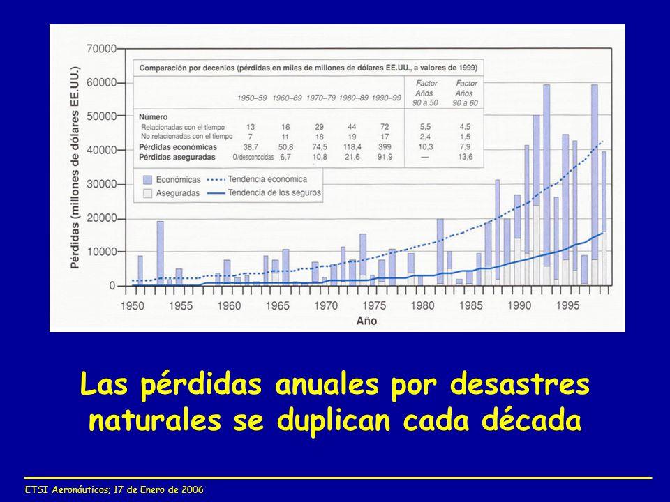 Las pérdidas anuales por desastres naturales se duplican cada década