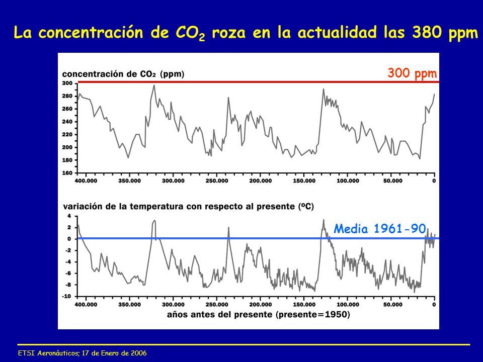 La concentración de CO2 roza en la actualidad las 380 ppm
