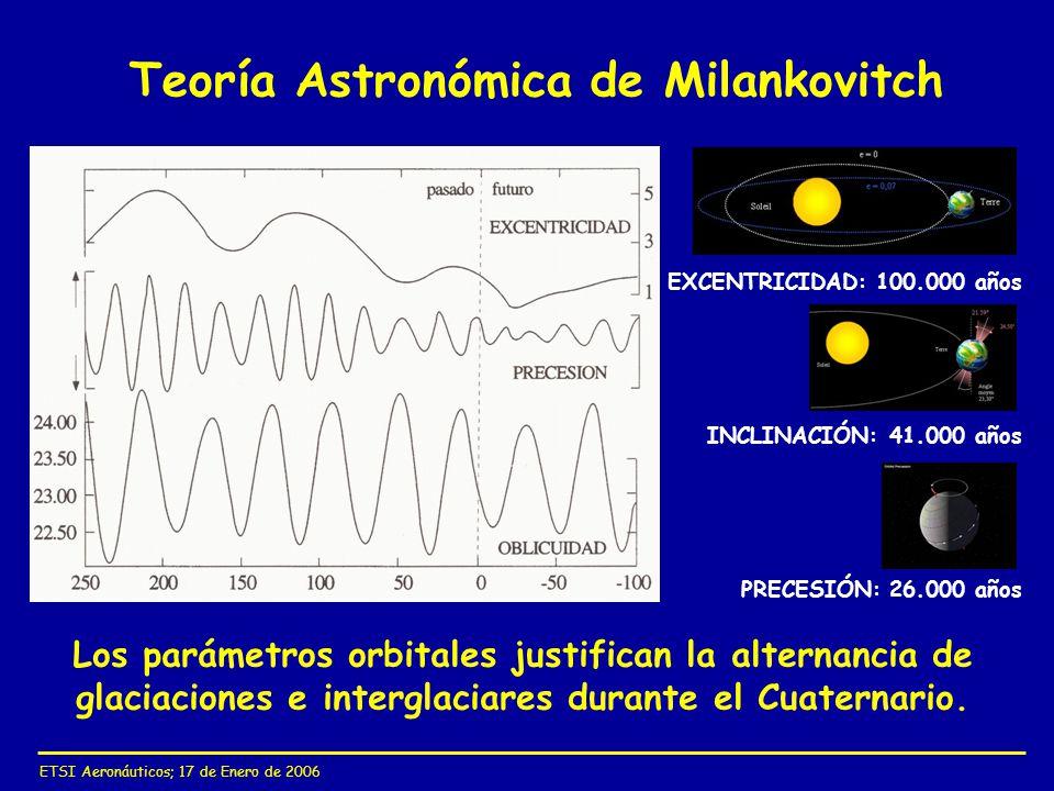 Teoría Astronómica de Milankovitch