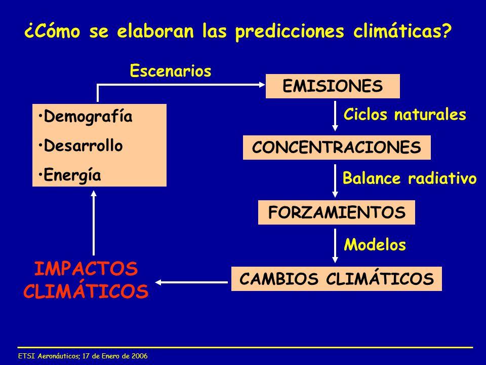 ¿Cómo se elaboran las predicciones climáticas
