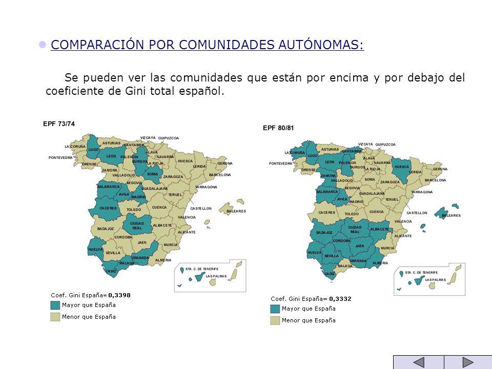COMPARACIÓN POR COMUNIDADES AUTÓNOMAS: