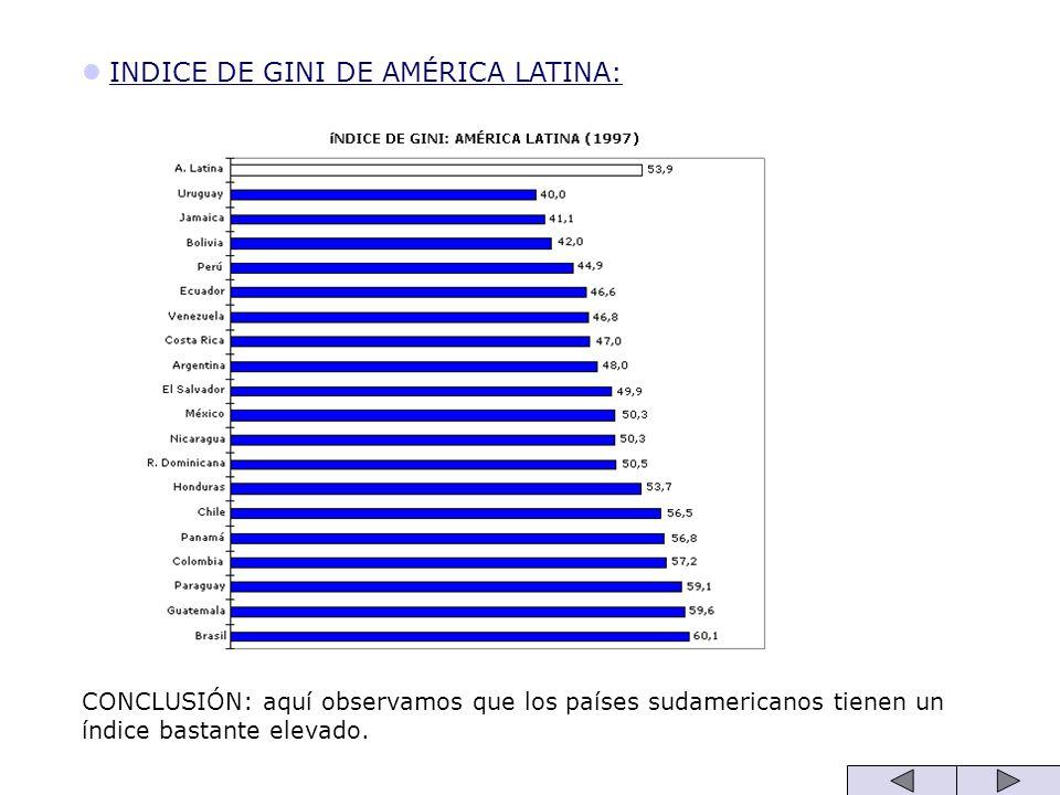 INDICE DE GINI DE AMÉRICA LATINA:
