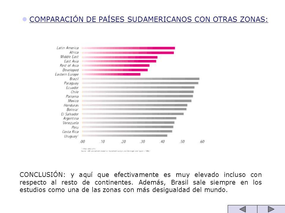 COMPARACIÓN DE PAÍSES SUDAMERICANOS CON OTRAS ZONAS: