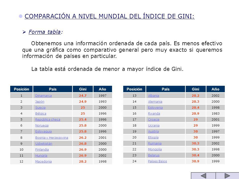 COMPARACIÓN A NIVEL MUNDIAL DEL ÍNDICE DE GINI: