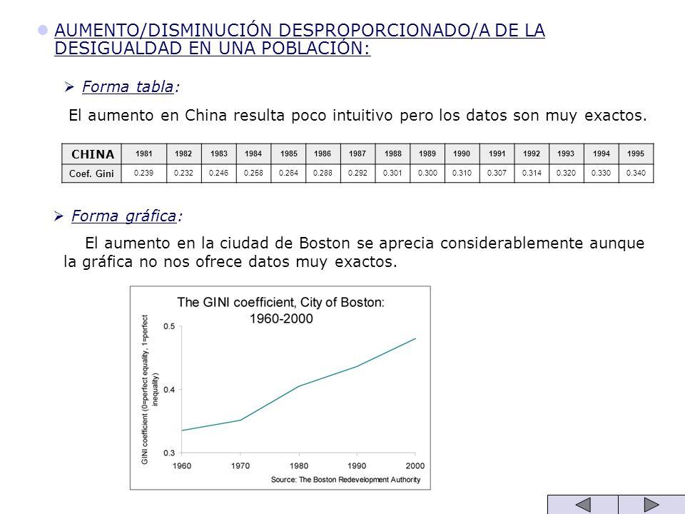 AUMENTO/DISMINUCIÓN DESPROPORCIONADO/A DE LA