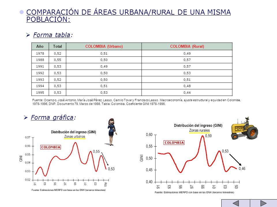 COMPARACIÓN DE ÁREAS URBANA/RURAL DE UNA MISMA POBLACIÓN: