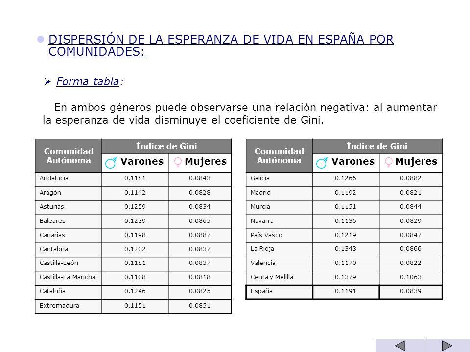 DISPERSIÓN DE LA ESPERANZA DE VIDA EN ESPAÑA POR COMUNIDADES: