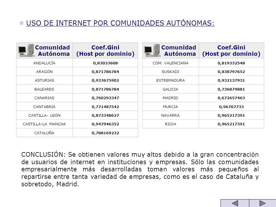 USO DE INTERNET POR COMUNIDADES AUTÓNOMAS: