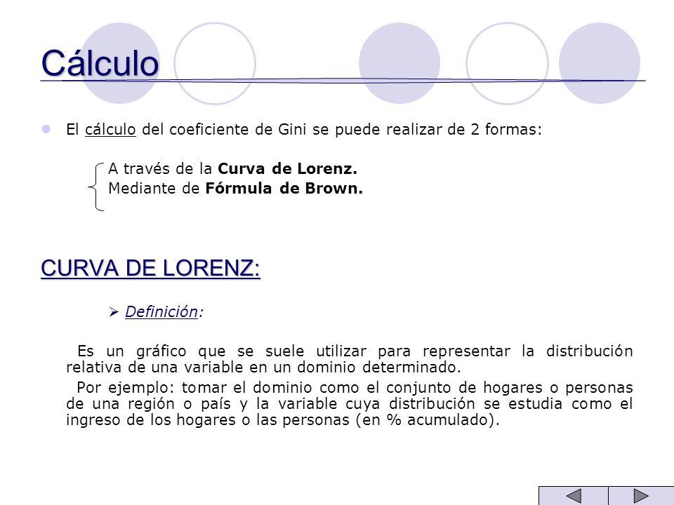 Cálculo CURVA DE LORENZ: