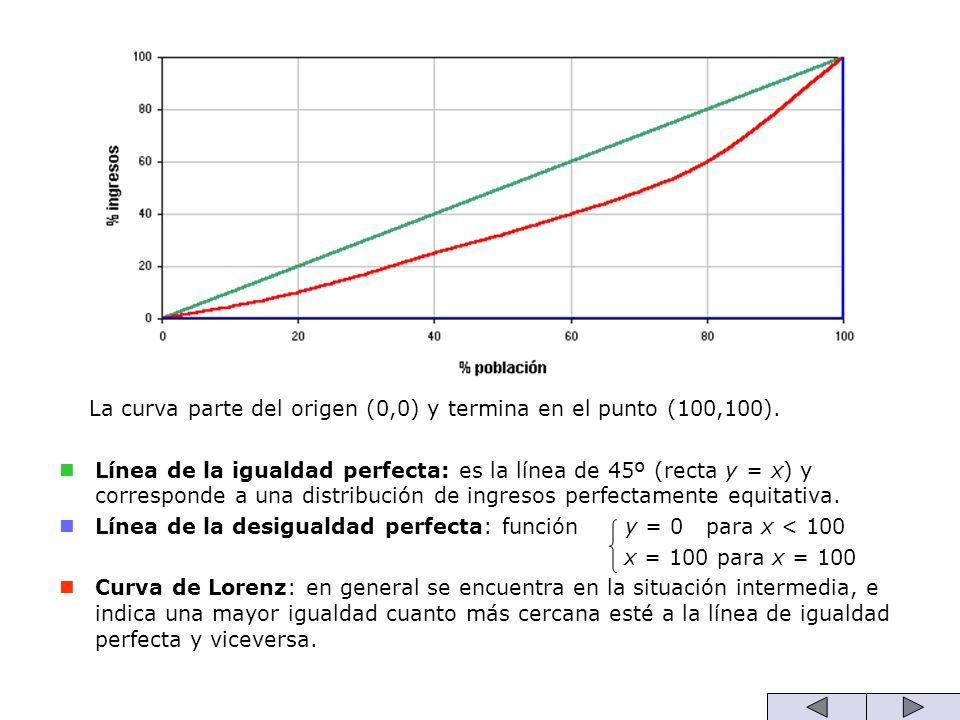 La curva parte del origen (0,0) y termina en el punto (100,100).