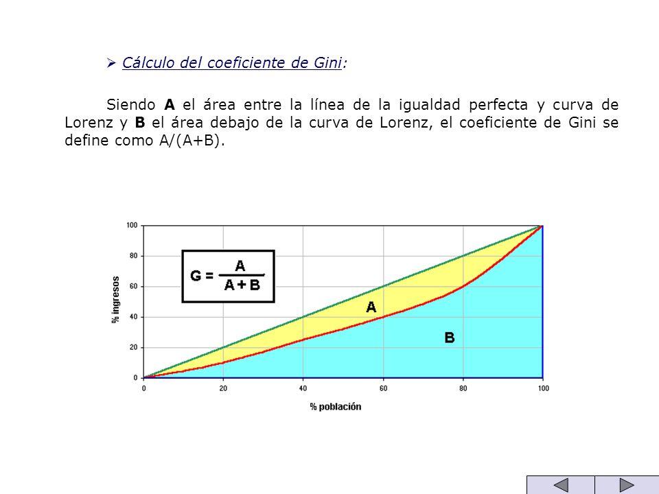Cálculo del coeficiente de Gini: