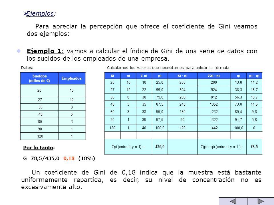 Ejemplos: Para apreciar la percepción que ofrece el coeficiente de Gini veamos dos ejemplos: