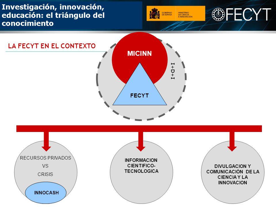 LA FECYT EN EL CONTEXTO MICINN FECYT I+D+I RECURSOS PRIVADOS VS