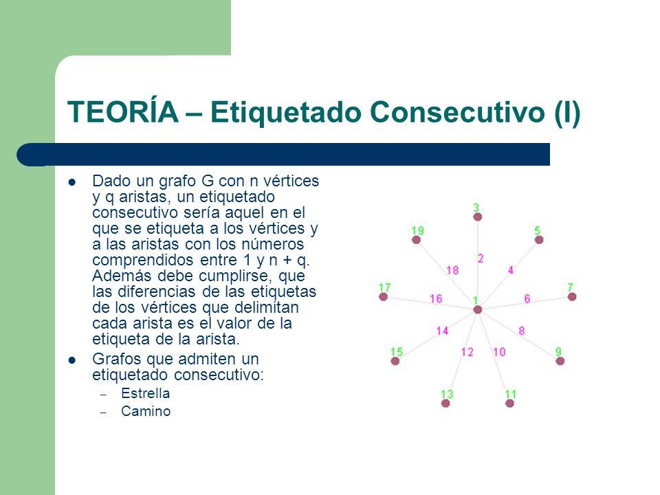 TEORÍA – Etiquetado Consecutivo (I)