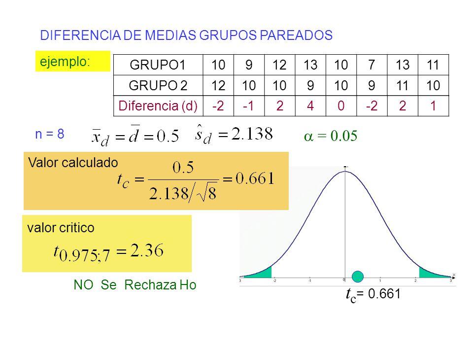 tc= 0.661 a = 0.05 DIFERENCIA DE MEDIAS GRUPOS PAREADOS ejemplo: