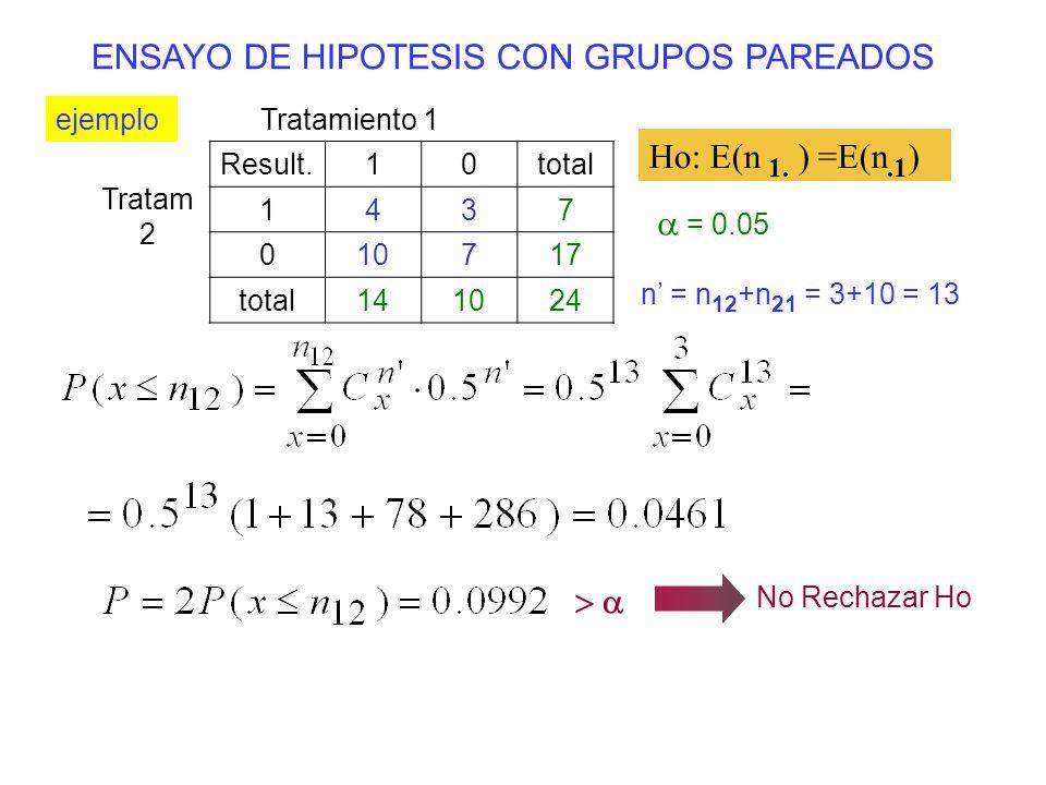 ENSAYO DE HIPOTESIS CON GRUPOS PAREADOS