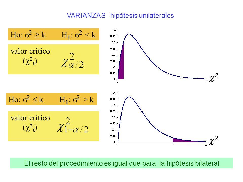 Ho: s2  k H1: s2 < k valor critico (c2t) c2