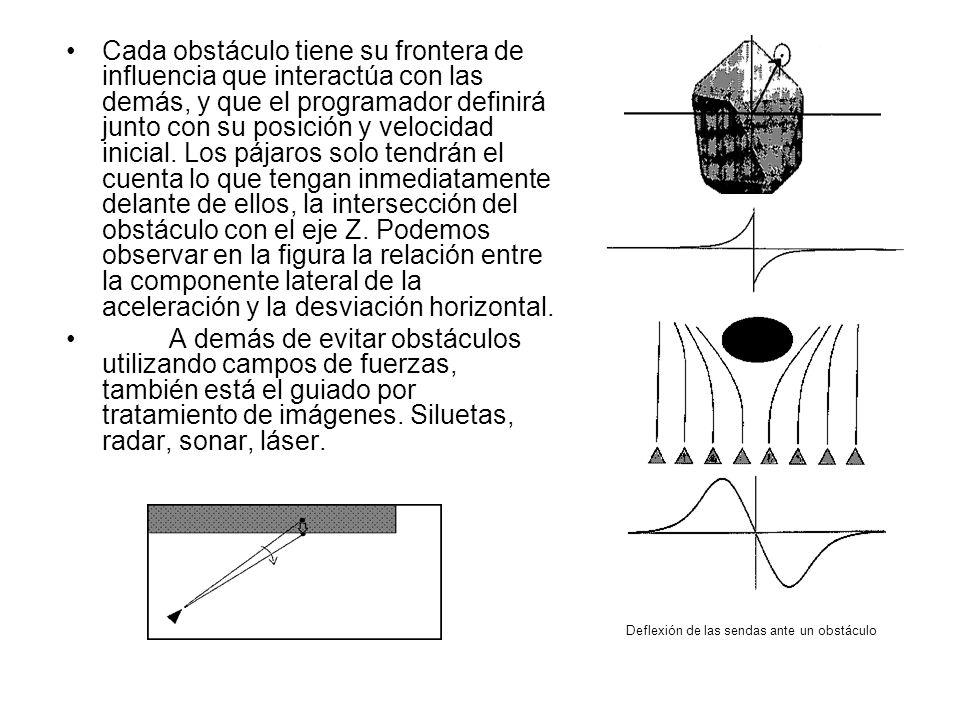 Cada obstáculo tiene su frontera de influencia que interactúa con las demás, y que el programador definirá junto con su posición y velocidad inicial. Los pájaros solo tendrán el cuenta lo que tengan inmediatamente delante de ellos, la intersección del obstáculo con el eje Z. Podemos observar en la figura la relación entre la componente lateral de la aceleración y la desviación horizontal.