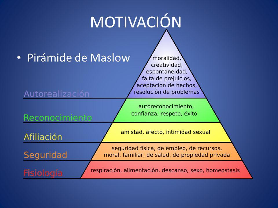 MOTIVACIÓN Pirámide de Maslow