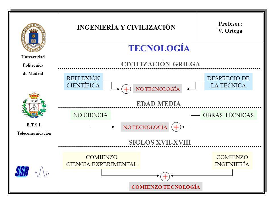 TECNOLOGÍA + + + CIVILIZACIÓN GRIEGA EDAD MEDIA SIGLOS XVII-XVIII