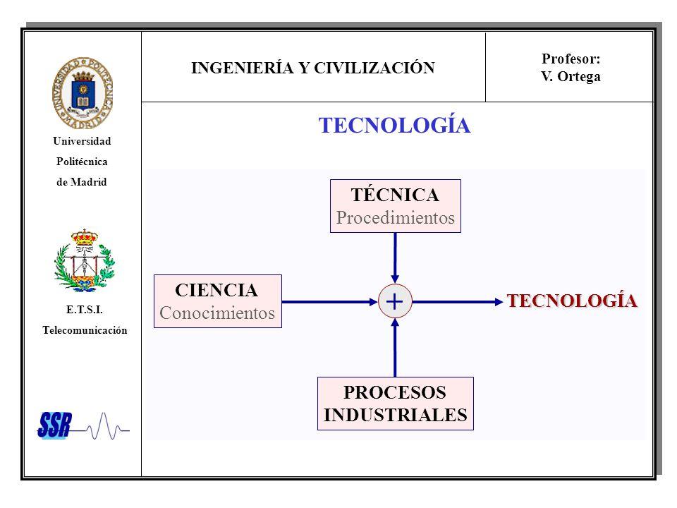 + TECNOLOGÍA TÉCNICA Procedimientos CIENCIA Conocimientos TECNOLOGÍA
