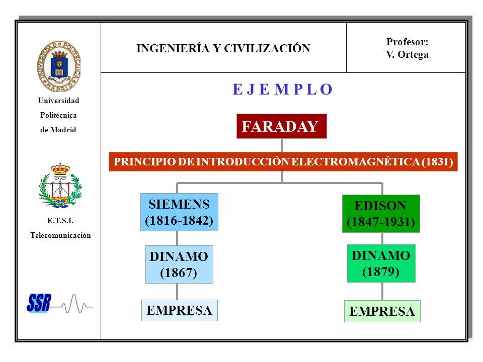 E J E M P L O FARADAY SIEMENS EDISON (1816-1842) (1847-1931) DINAMO