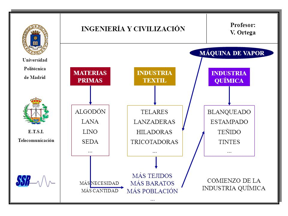 MÁQUINA DE VAPOR MATERIAS PRIMAS INDUSTRIA TEXTIL INDUSTRIA QUÍMICA