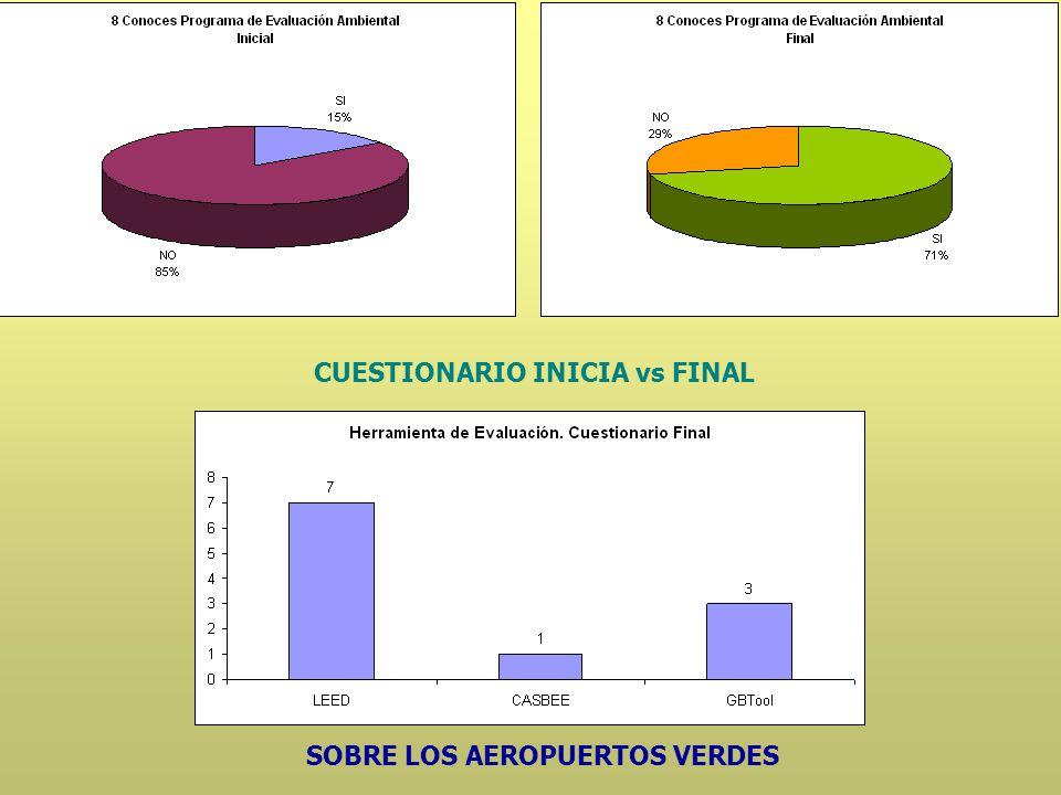 CUESTIONARIO INICIA vs FINAL SOBRE LOS AEROPUERTOS VERDES