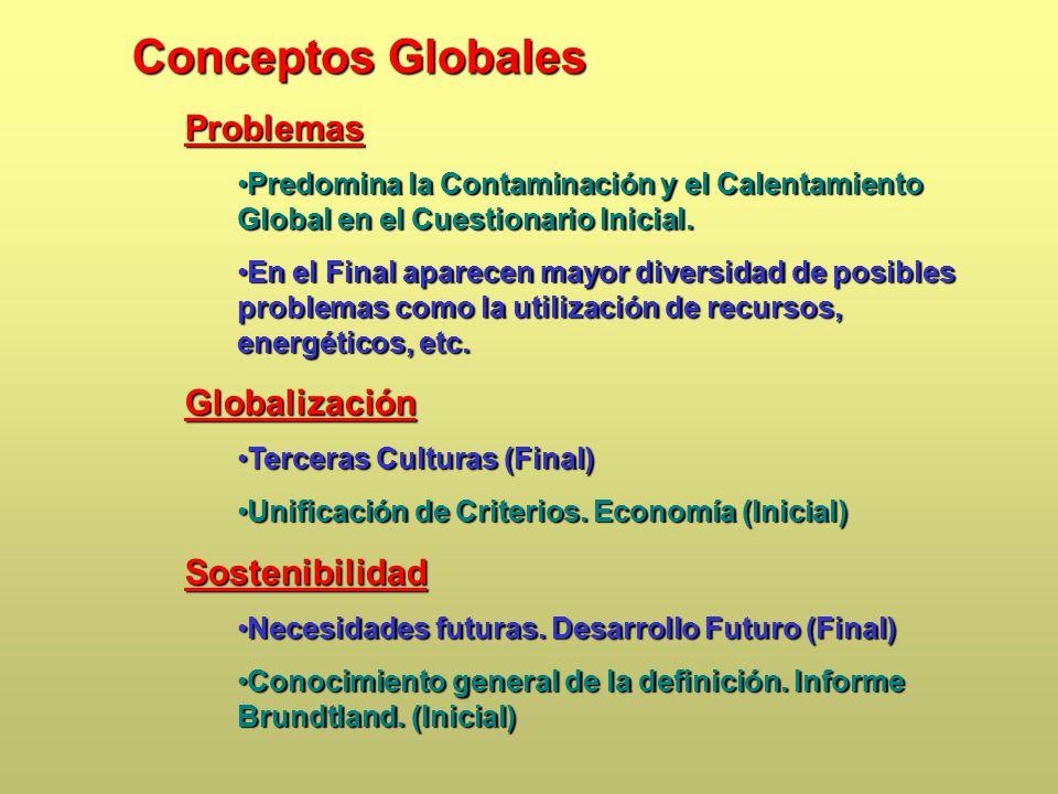 Conceptos Globales Problemas Globalización Sostenibilidad