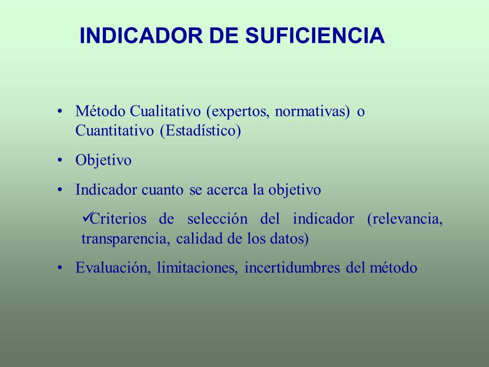 INDICADOR DE SUFICIENCIA