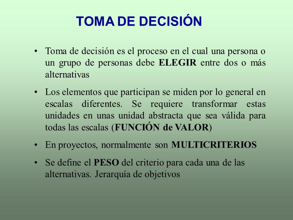 TOMA DE DECISIÓN Toma de decisión es el proceso en el cual una persona o un grupo de personas debe ELEGIR entre dos o más alternativas.